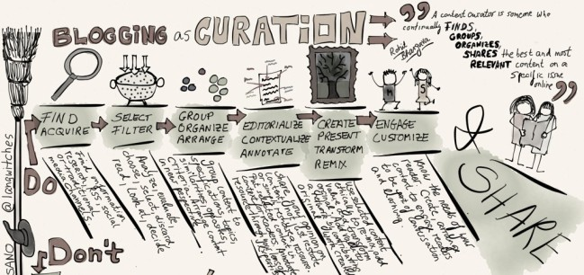 blogging-as-curation